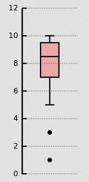 Grafik: Beispiel für Boxplot